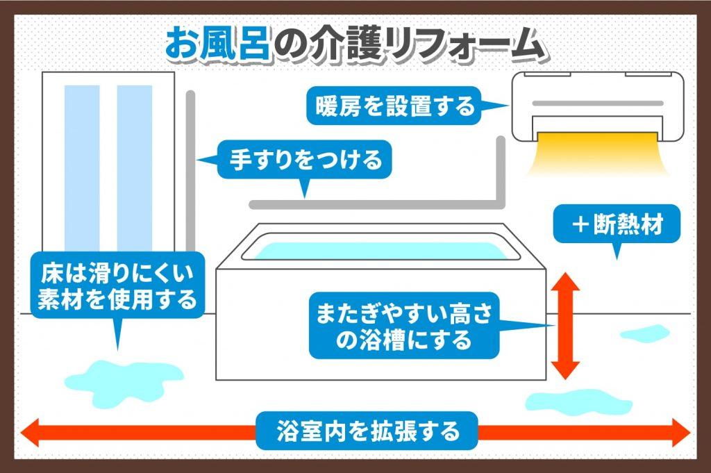お風呂の介護リフォームの参照画像