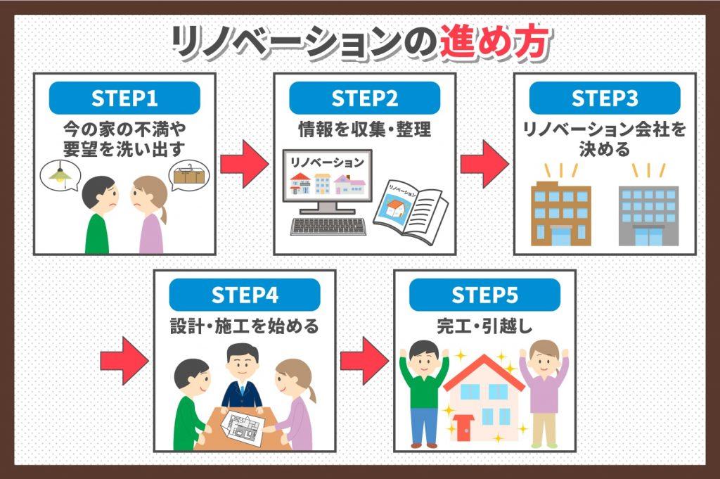 リノベーションの進め方の5つのステップ