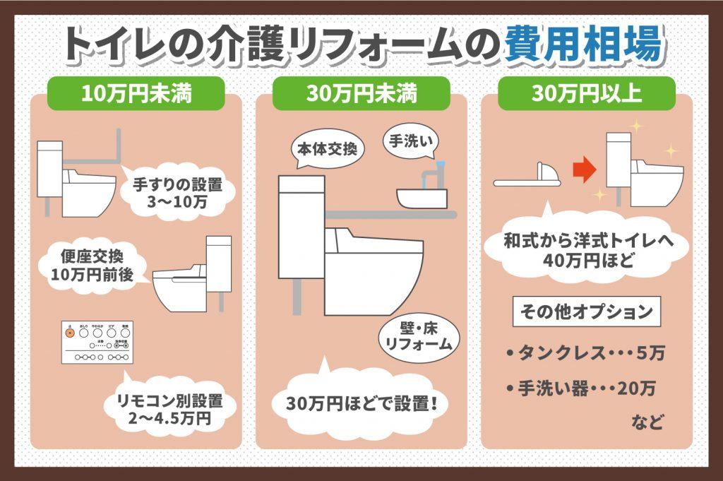トイレの介護リフォームの費用相場