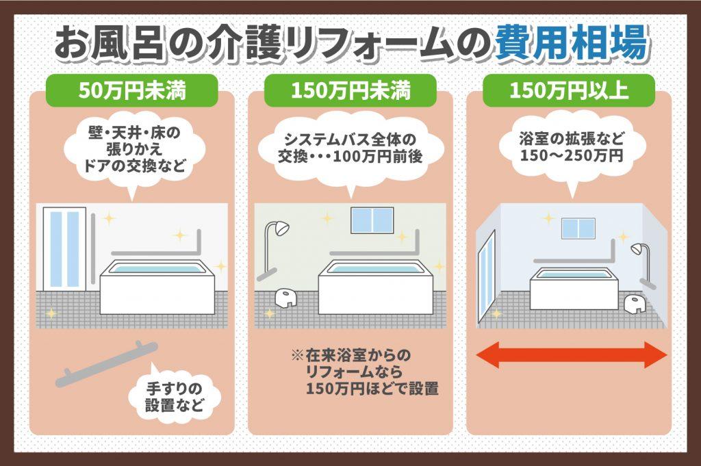 お風呂の介護リフォームの費用相場