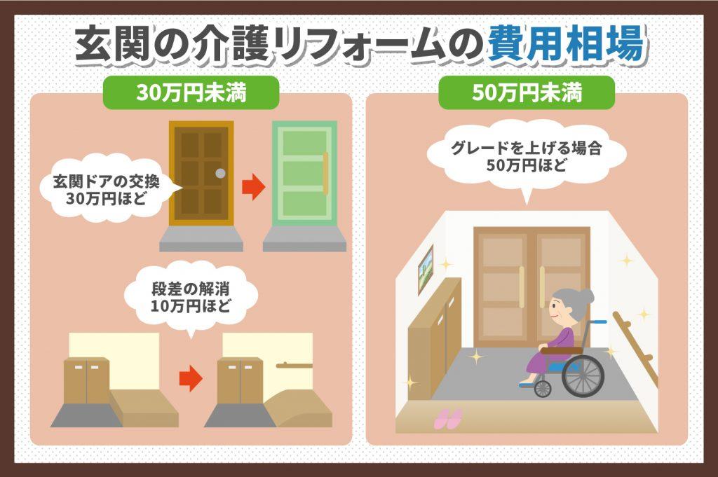 玄関の介護リフォームの費用相場